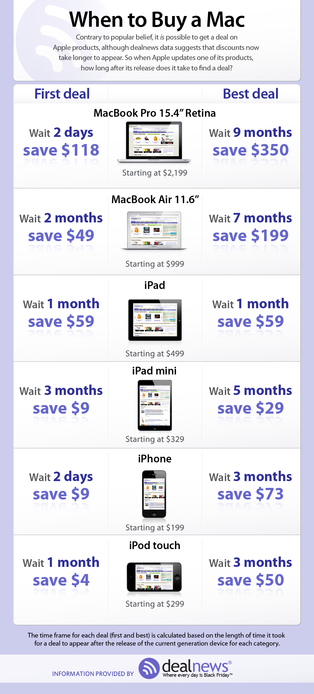 Apple Deals: When To Buy iPhones, iPads, and Macs {Infographic}